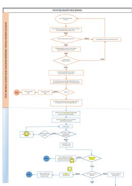 yayın işlemleri akış şeması