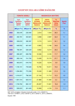gsmh`nın yıllara göre dağılımı