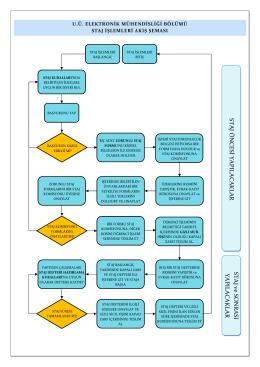 Staj İşlemlerinde İzlenecek Yolu Gösteren Akış Diyagramı