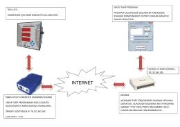 ınternet - Sistem Mekatronik