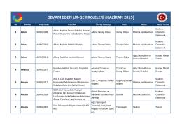DEVAM EDEN UR-GE PROJELERİ (HAZİRAN 2015)