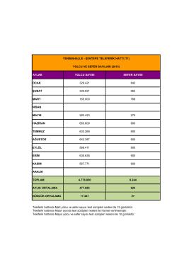 Yenimahalle Şentepe Teleferik Hattı Yolcu ve Sefer Sayıları