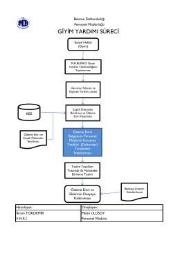 giyim yardımı süreçleri - batmandefterdarligi.gov.tr