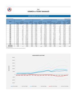 Avrupa Birliği İle Dış Ticaret İstatistikleri