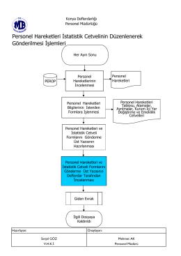 Personel Hareketleri İstatistik Cetvelinin Düzenlenerek