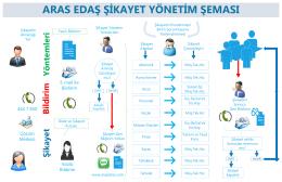 Şikayet Yönetim Şeması