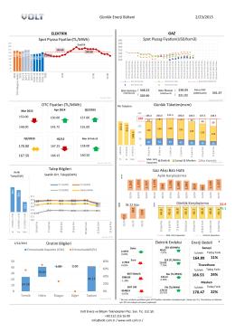 2/23/2015 Günlük Enerji Bülteni OTC Fiyatları (TL/MWh