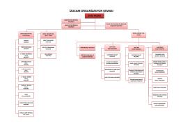 008. Organizasyon Şemaları