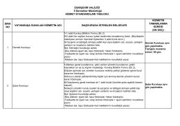 İl Dernekler Müdürlüğü Kamu Hizmet Standartları