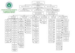 Organizasyon Şeması - Kocaeli Üniversitesi Araştırma ve Uygulama