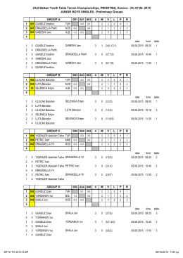03.-07.06. 2015 JUNIOR BOYS SINGLES