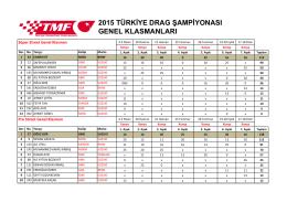 Türkiye Drag Şampiyonası Genel Klasman için tıklayınız.