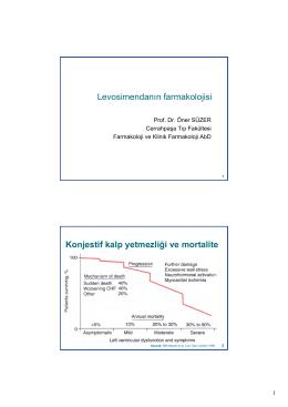 Levosimendanın farmakolojisi Konjestif kalp