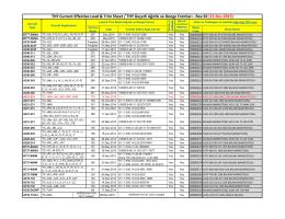 THY Current Effective Load & Trim Sheet / THY Geçerli Ağırlık ve