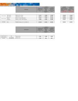 2013 Transit Connect ve Ranger Fiyatları