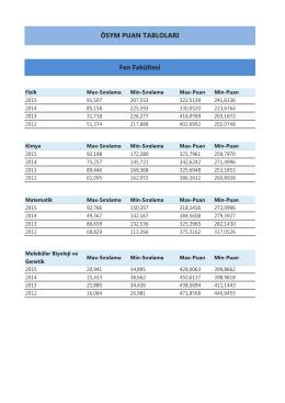 Lisans programları ÖSYM puan ve sıralamaları