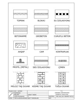 toprak blokaj su izolasyonu betonarme grobeton
