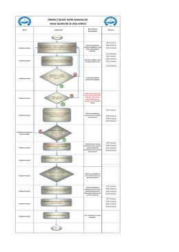 maaş işlemleri iş akış süreci