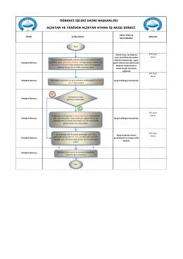 açıktan ve yeniden açıktan atama iş akışı süreci