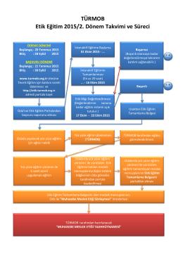 TÜRMOB Etik Eğitim 2015/2. Dönem Takvimi ve Süreci