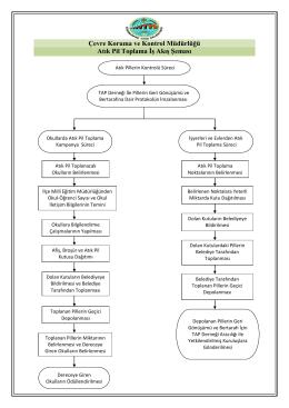 Çevre Koruma ve Kontrol Müdürlüğü Atık Pil Toplama İş Akış Şeması