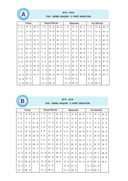 2015 - 2016 YGS - GENEL BAŞARI