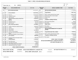 TABLO 1.1 BÜTÇE UYGULAMA SONUÇLARI TABLOSU 3.779.680
