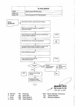 Gelir Şube Müdürlüğü İş Akış Şeması