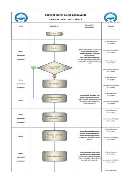 doğrudan temin iş akışı süreci - Aksaray Üniversitesi | Öğrenci İşleri