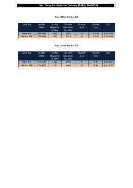 Nur Group Karşılaştırma Tabloları (RAEX / HARDOX)