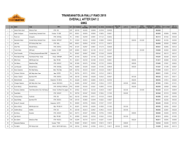Overall Classificaiton After Day 2