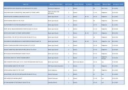 İşyeri Adı Meslek / Tecrübe Bilgisi Açık İş Sayısı