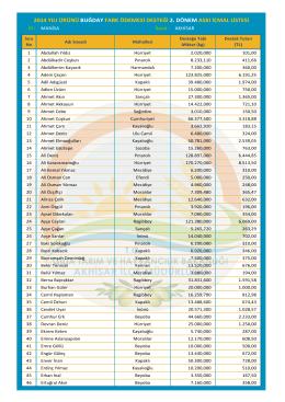 2014 yılı ürünü buğday fark ödemesi desteği 2. dönem askı icmal