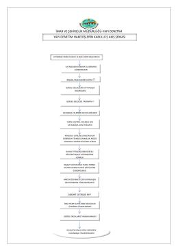 hakediş yapı denetim kabulü iş akış şeması