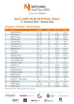 Výsledky NATLAND Film Festival Golf