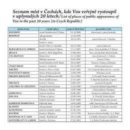 Seznam míst, kde VOX v uplynulých 20 letech vystupoval