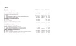 Závěrečný účet za rok 2014 – 2.část