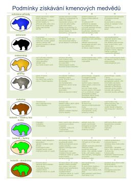 přehled podmínek medvědů XII2010