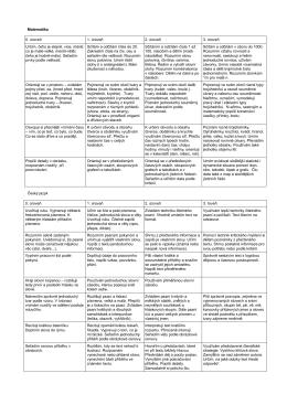mapy učebního pokroku