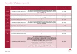 Životní pojištění - daňová potvrzení za rok 2014
