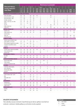 DŮLEŽITÉ UPOZORNĚNÍ: Tato tabulka je pouze orientační