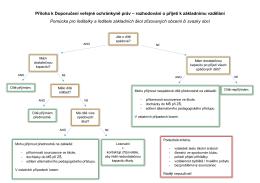 Příloha k Doporučení veřejné ochránkyně práv