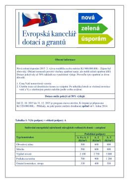 Nová zelená úsporám 2015 3. výzva