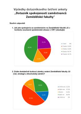 Dotaznik pro zamestnance Zemedelske fakulty