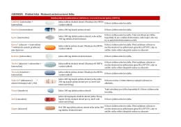 Tabulka s léky zde