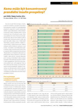 Komu může být koncentrovaný prandiální inzulin prospěšný?