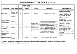 Seznam pracovišť a podmínek 2015–2016