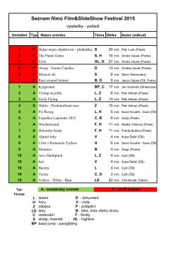 výsledky film fest 2015