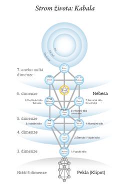 Strom života: Kabala