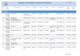 Registar proizvođača medicinskih sredstava
